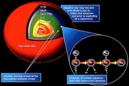 Fusion process in stars