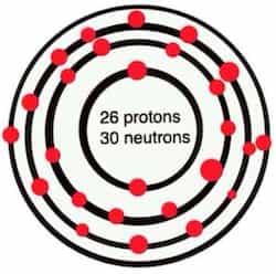 Iron Atomic structure