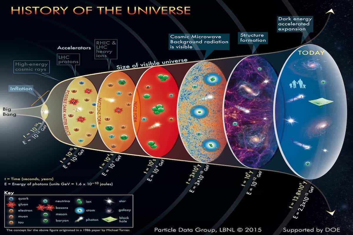 Big Bang Time Line